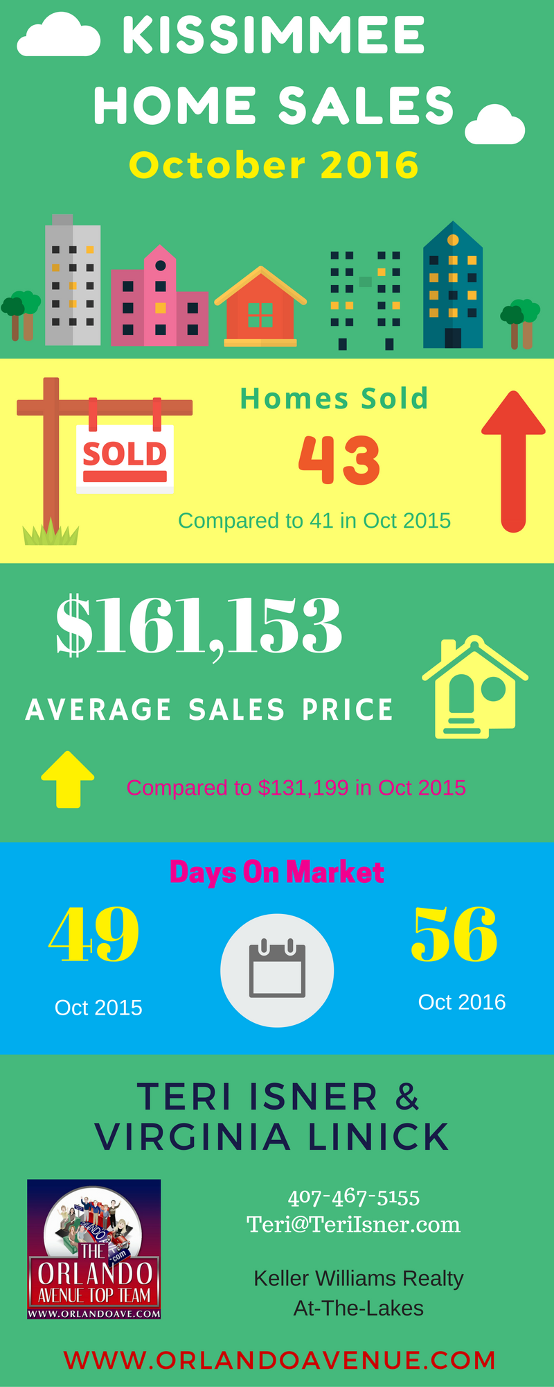kissimmee market report