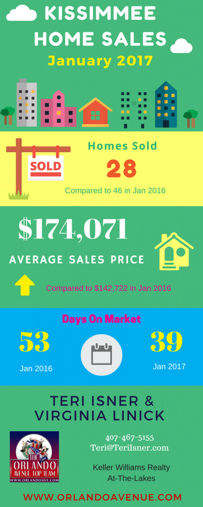Kissimmee Housing Report