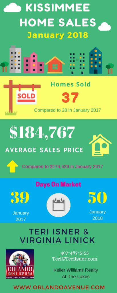 Kissimmee FL Real Estate Market Report
