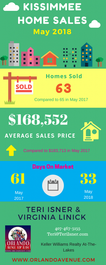 Kissimmee Florida Real Estate Market Report for May 2018