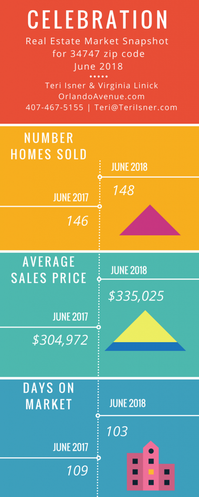Celebration Florida Real Estate Market Report for June 2018
