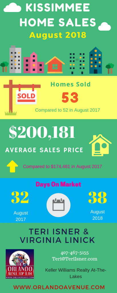 Kissimmee Florida Real Estate Market Report for August 2018