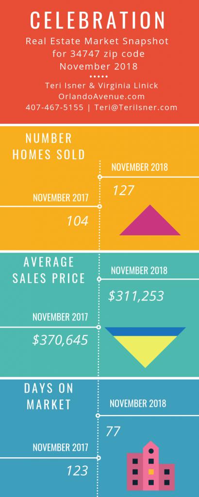 Celebration Florida Real Estate Market Report for November 2018