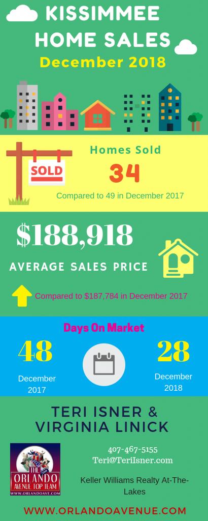 Kissimmee Florida Real Estate Market Report for December 2018