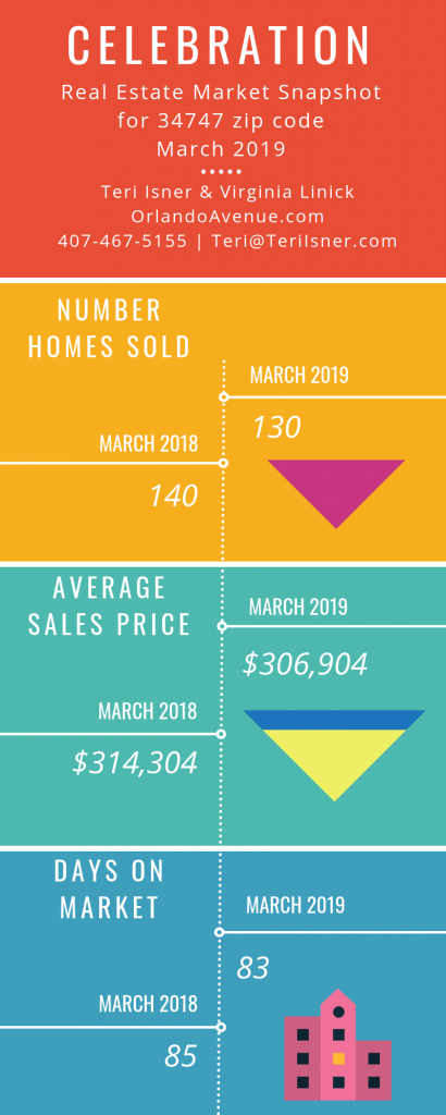 Celebration Florida Real Estate Market Report for March 2019