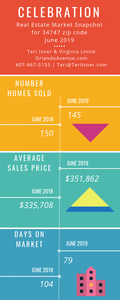 Celebration Florida Real Estate Market Report for June 2019