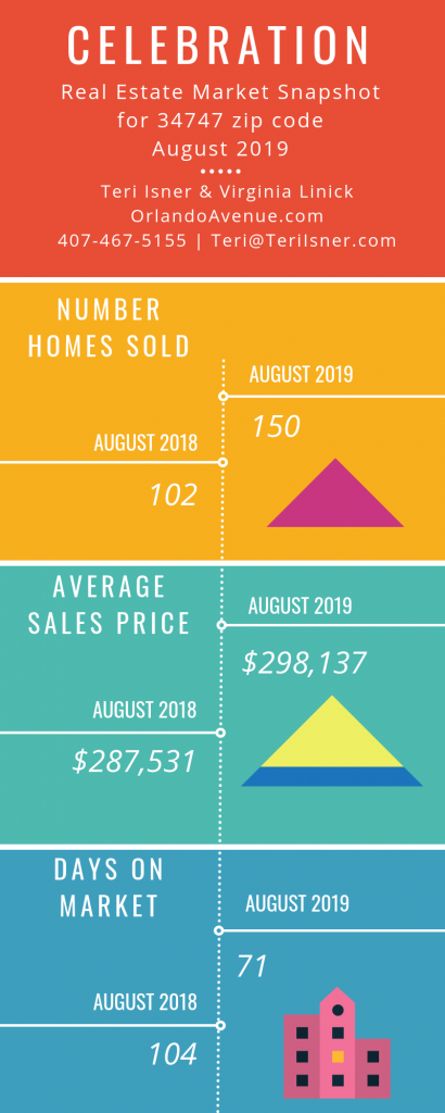 Celebration Florida Real Estate Market Report for August 2019