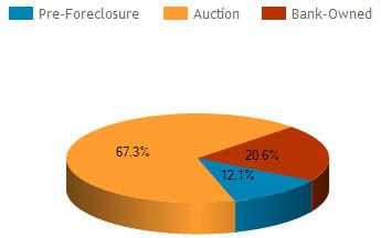 orlando fl foreclosure