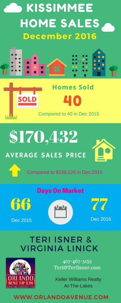 Kissimmee Real Estate Market Report