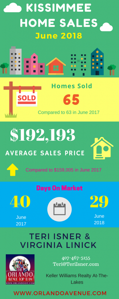 Kissimmee Florida Real Estate Market Report for June 2018