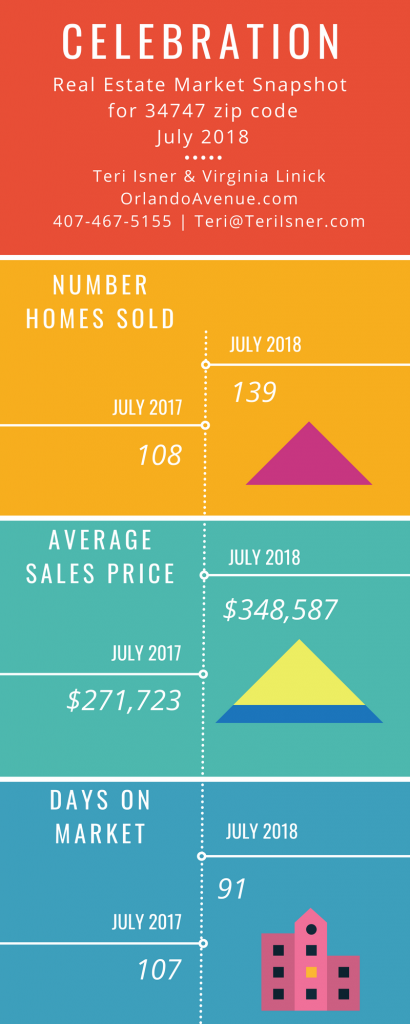 Celebration Florida Real Estate Market Report for July 2018