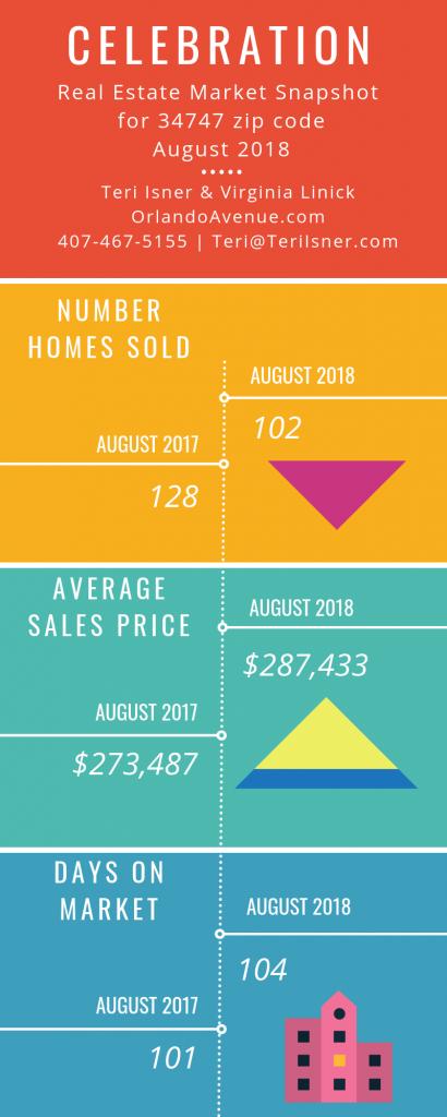 Celebration Florida Real Estate Market Report for August 2018