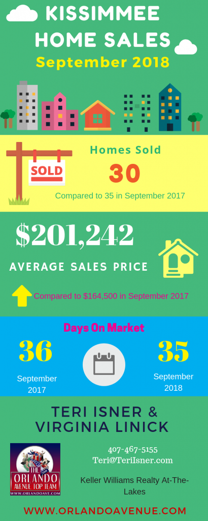 Kissimmee Florida Real Estate Market Report for September 2018