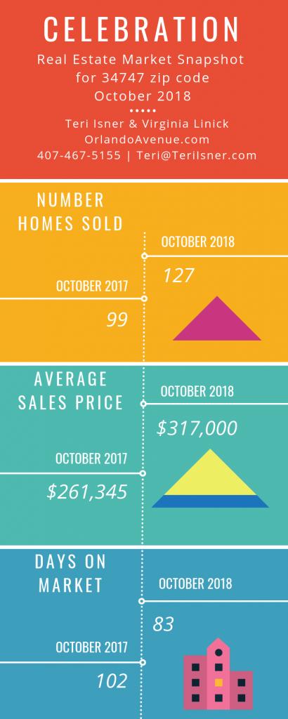 Celebration Florida Real Estate Market Report for October 2018