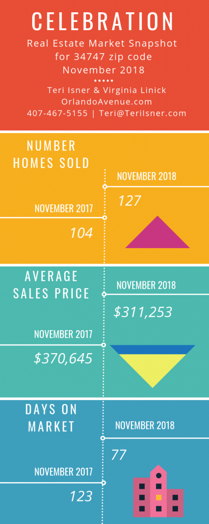 Celebration Florida Real Estate Market Report for November 2018