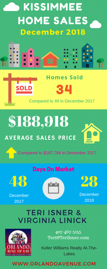 Kissimmee Florida Real Estate Market Report for December 2018