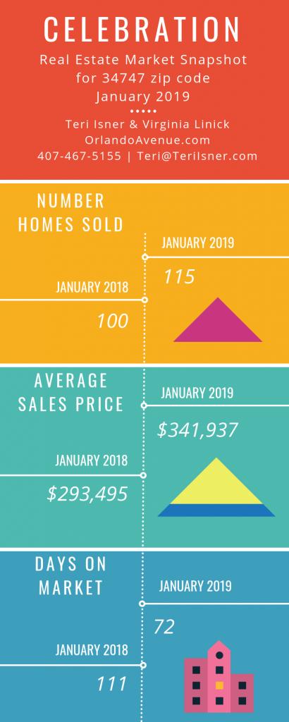 Celebration Florida Real Estate Market Report for January 2019