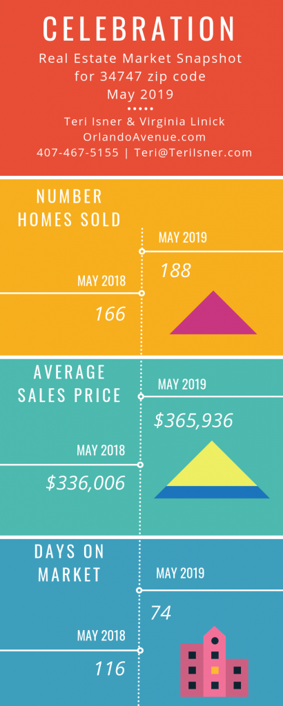 Celebration Florida Real Estate Market Report for May 2019