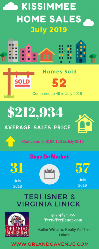 Kissimmee Florida Real Estate Market Report for July 2019