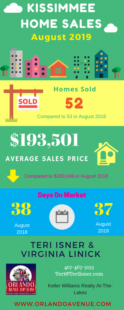Kissimmee Florida Real Estate Market Report for August 2019